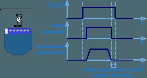 Parameter 86 - Qubino